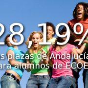 El 28,19% de las plazas a maestros, secundaria y F.P. son para alumnos de ECOEM